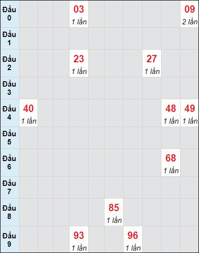 Soi cầu xố số Bình Phước bạch thủ lô rơi 3 ngày 8/5/2021
