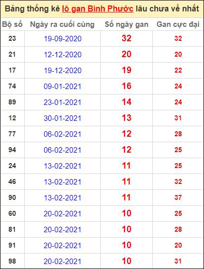 Bảng thống kê loto gan Bình Phước lâu về nhất đến ngày 8/5/2021