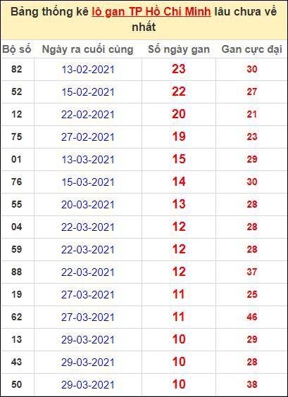 Thống kê lô gan thành phố Hồ Chí Minh lâu về nhất đến ngày 8/5/2021