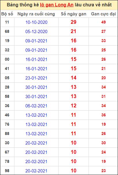 Bảng thống kê lo gan LA lâu về nhất đến ngày 8/5/2021