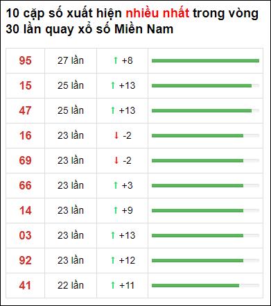 Thống kê XSMN 30 ngày gần đây tính đến 8/5/2021