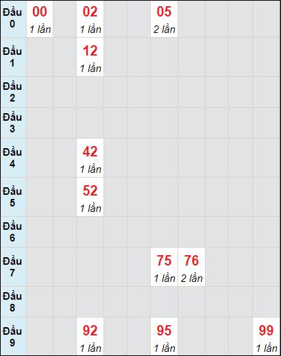 Soi cầu XS KG bạch thủ lô rơi 3 ngày 9/5/2021
