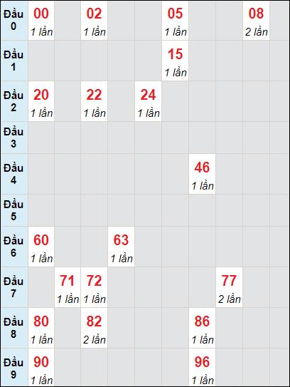 Soi cầu xố số Tiền Giang bạch thủ lô rơi 3 ngày 9/5/2021