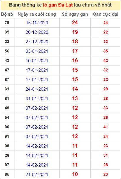 Thống kê lô gan DL lâu về nhất đến ngày 9/5/2021