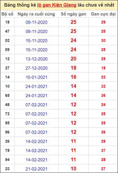 Bảng thống kê lôgan KG lâu về nhất đến ngày 9/5/2021