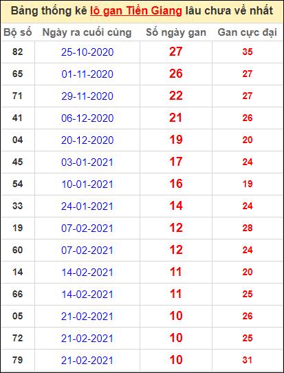 Bảng thống kê loto gan Tiền Giang lâu về nhất đến ngày 9/5/2021