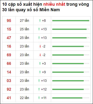 Thống kê loto về nhiều XSMN 30 ngày gần đây tính đến 9/5/2021