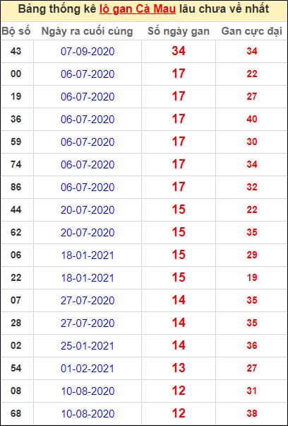 Bảng thống kê loto gan Cà Mau lâu về nhất đến ngày 10/5/2021