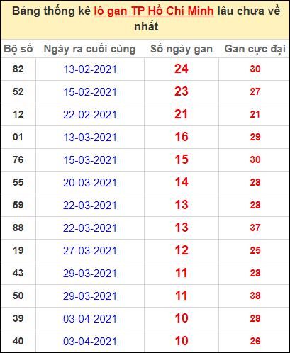 Thống kê lô gan thành phố Hồ Chí Minh lâu về nhất ngày 10/5/2021