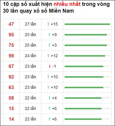 Thống kê XSMN 30 ngày gần đây tính đến 10/5/2021