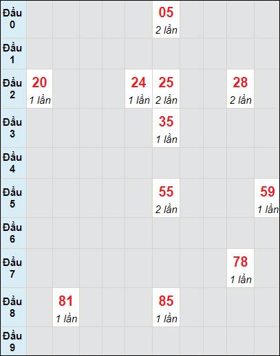 Bảng soi cầuXS DN bạch thủ lô rơi 3 ngày 12/5/2021