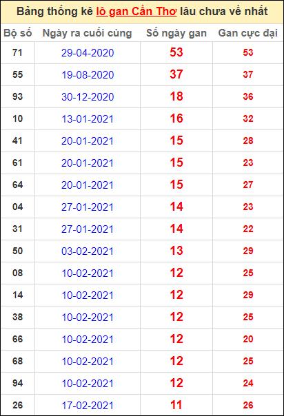 Bảng thống kê loto gan Cần Thơ lâu về nhất đến ngày 12/5/2021