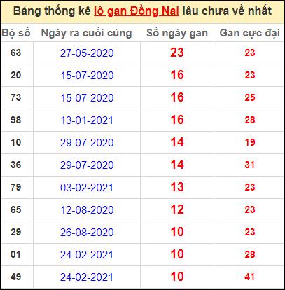 Thống kê lô gan Đồng Nai lâu về nhất đến ngày 12/5/2021