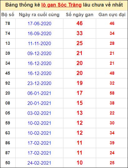 Bảng thống kê lo gan ST lâu về nhất đến ngày 12/5/2021