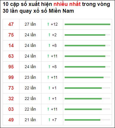 Thống kê XSMN 30 ngày gần đây tính đến 12/5/2021