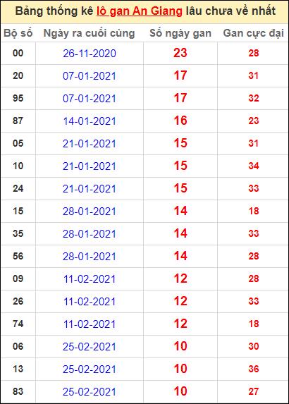 Thống kê lô gan An Giang lâu về nhất đến ngày 13/5/2021