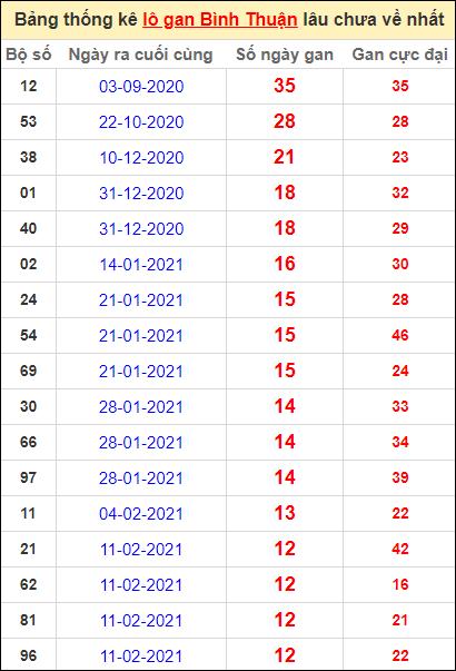 Bảng thống kê lo gan BTH lâu về nhất đến ngày 13/5/2021