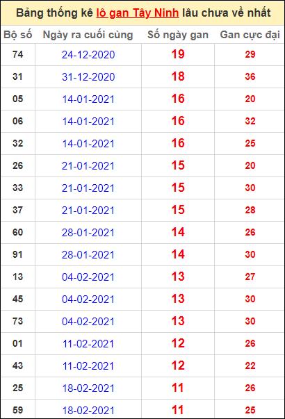 Bảng thống kê loto gan Tây Ninh lâu về nhất đến ngày 13/5/2021