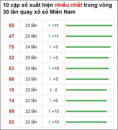 Thống kê XSMN 30 ngày gần đây tính đến 13/5/2021