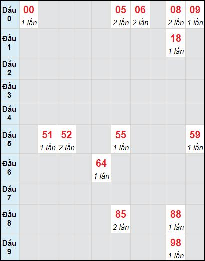 Bảng soi cầuXS BD bạch thủ lô rơi 3 ngày 14/5/2021
