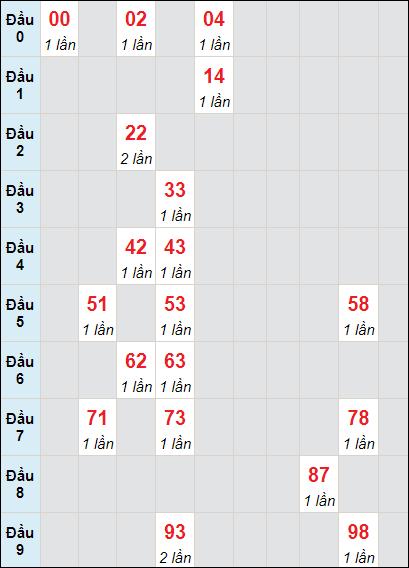 Soi cầu Trà Vinh bạch thủ lô rơi 3 ngày 14/5/2021