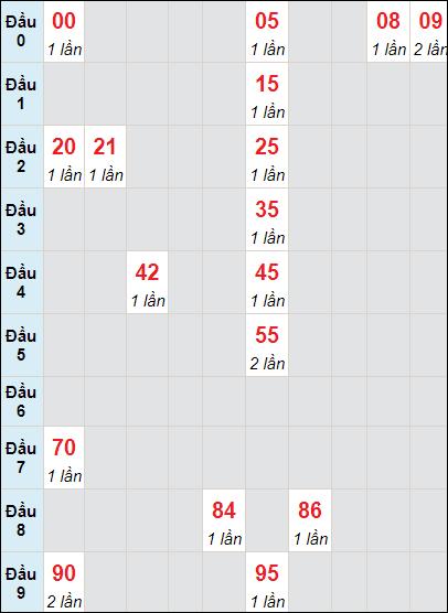 Soi cầu xố số Vĩnh Long bạch thủ lô rơi 3 ngày 14/5/2021