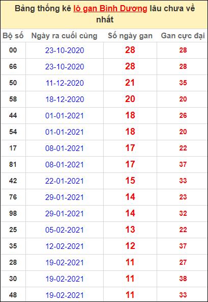 Thống kê lô gan Bình Dương lâu về nhất đến ngày 14/5/2021