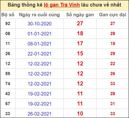 Bảng thống kê lo gan TV lâu về nhất đến ngày 14/5/2021
