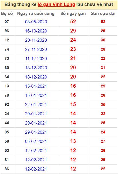 Thống kê loto gan Vĩnh Long lâu về nhất đến ngày 14/5/2021