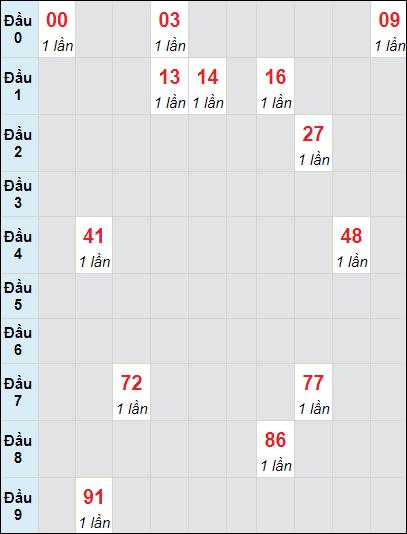 Soi cầu xố số Bình Phước bạch thủ lô rơi 3 ngày 15/5/2021
