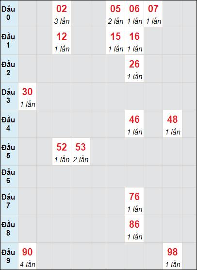 Soi cầu XS HG bạch thủ lô rơi 3 ngày 15/5/2021