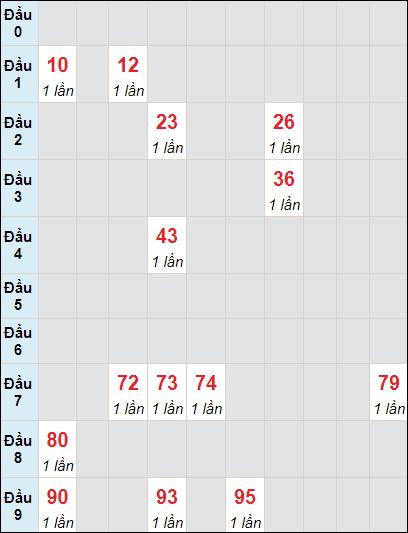 Bảng soicau XSTP bạch thủ lô rơi 3 ngày 15/5/2021