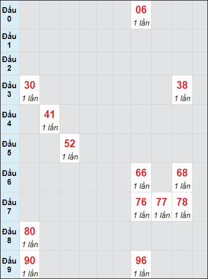 Soi cầu XS LA bạch thủ lô rơi 3 ngày 15/5/2021