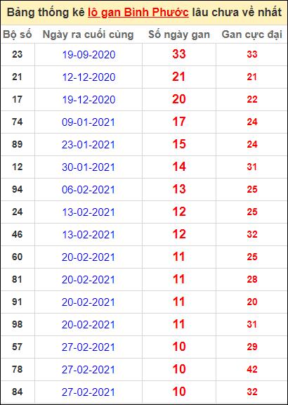 Bảng thống kê loto gan Bình Phước lâu về nhất đến ngày 15/5/2021