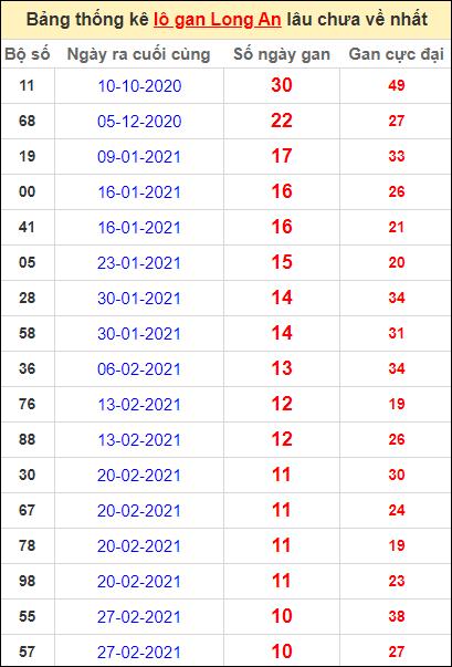 Bảng thống kê lo gan LA lâu về nhất đến ngày 15/5/2021