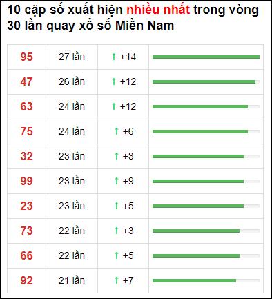Thống kê XSMN 30 ngày gần đây tính đến 15/5/2021