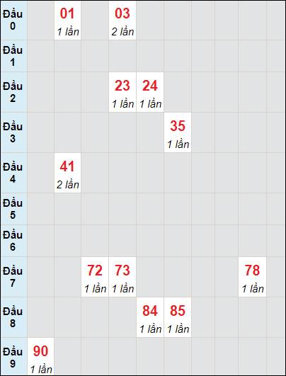 Soi cầu xố số Bình Phước bạch thủ lô rơi 3 ngày 22/5/2021