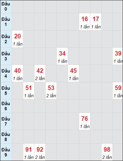 Soi cầu XS HG bạch thủ lô rơi 3 ngày 22/5/2021
