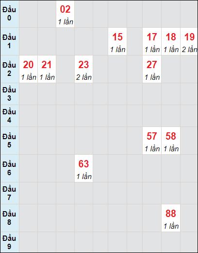 Bảng soicau XSTP bạch thủ lô rơi 3 ngày 22/5/2021