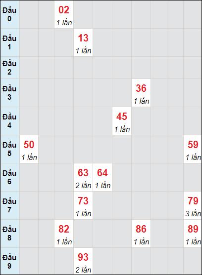 Soi cầu XS LA bạch thủ lô rơi 3 ngày 22/5/2021
