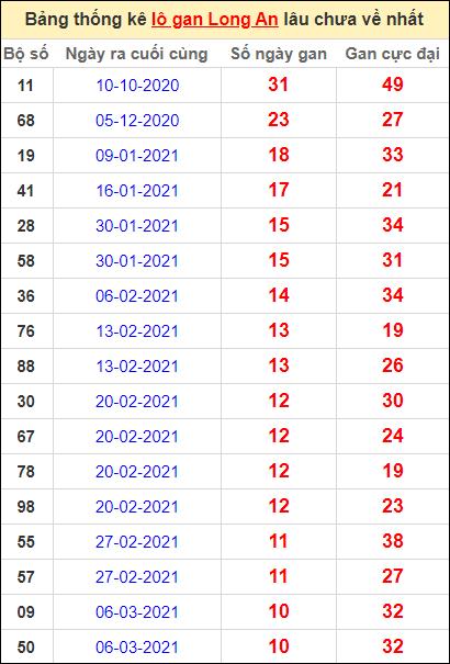 Bảng thống kê lo gan LA lâu về nhất đến ngày 22/5/2021