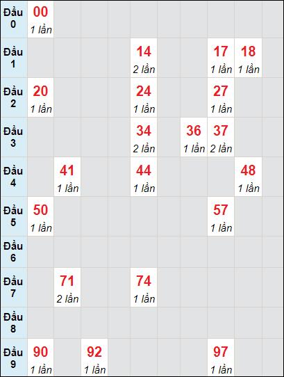 Soi cầu XS KG bạch thủ lô rơi 3 ngày 23/5/2021