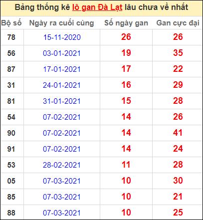 Thống kê lô gan DL lâu về nhất đến ngày 23/5/2021