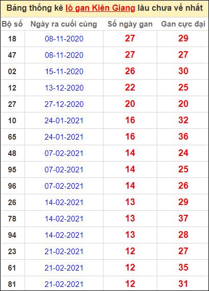 Bảng thống kê lôgan KG lâu về nhất đến ngày 23/5/2021