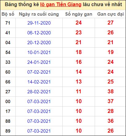 Bảng thống kê loto gan Tiền Giang lâu về nhất đến ngày 23/5/2021