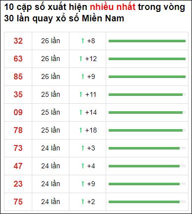 Thống kê loto về nhiều XSMN 30 ngày gần đây tính đến 23/5/2021