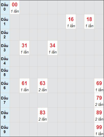 Soi cầu xố số Cà Mau bạch thủ lô rơi 3 ngày 24/5/2021