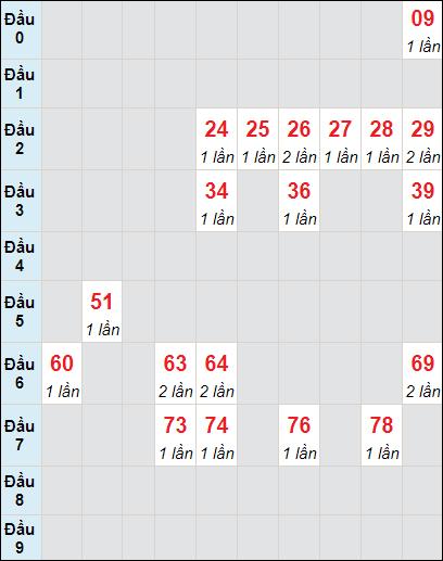 Soi cầu Đồng Tháp bạch thủ lô rơi 3 ngày 24/5/2021