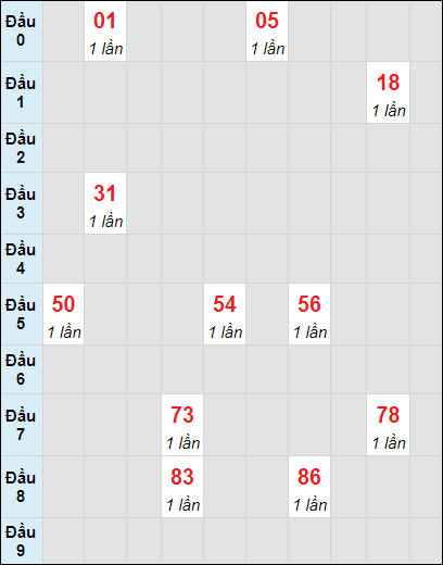 Bảng soicau XSTP bạch thủ lô rơi 3 ngày 24/5/2021