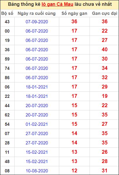 Bảng thống kê loto gan Cà Mau lâu về nhất đến ngày 24/5/2021